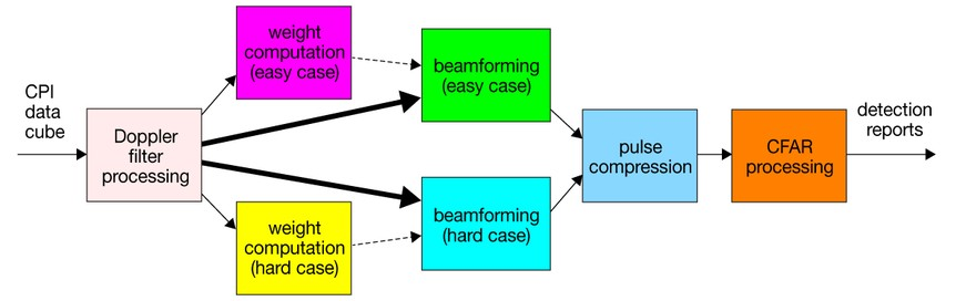 Beamforming: FPGAs rise to the challenge - Military Embedded Systems