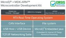 MicroEJ® + MDK-ARM™