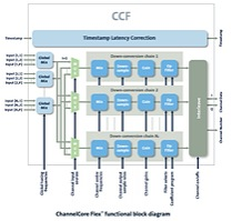ChannelCore Flex functional block diagram