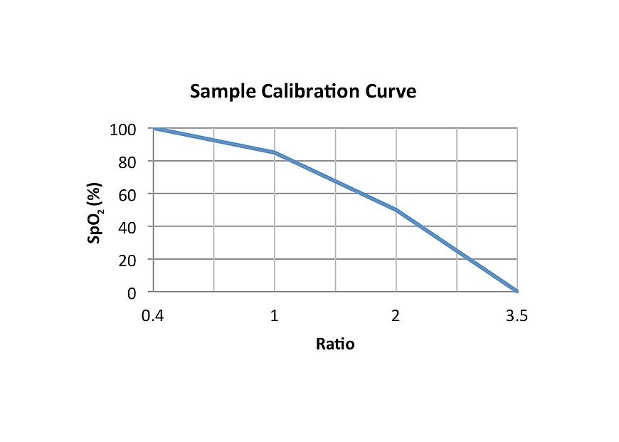 Figure 3 Oximeter Calibration Curve