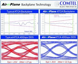 Air-/Plane Backplane Technology