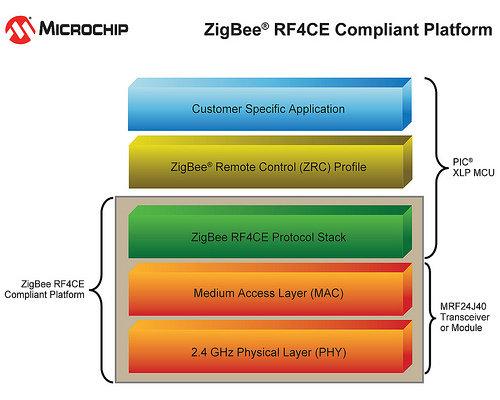Microchip Announces ZigBee(r) RF4CE Protocol and XLP