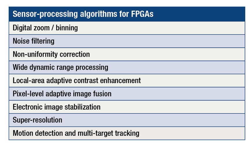 FPGAs balance architecture, IP, power in electro-optical/infrared