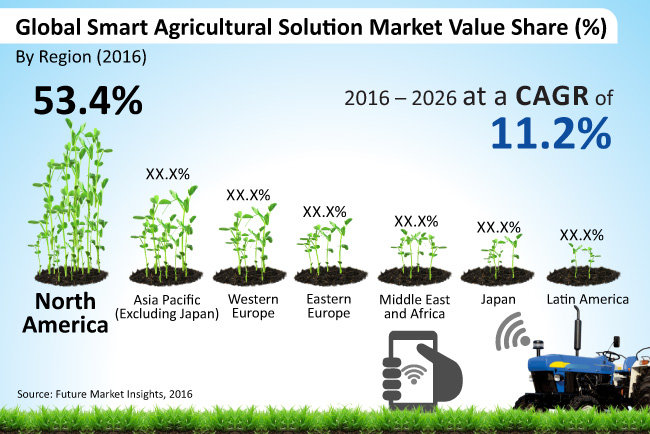 Smart farming and the global food supply Smart home architecture based on event driven dpws