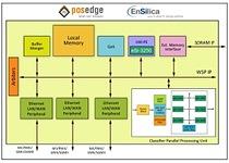 Block diagram of Posedge's innovative multicore Residential and SMB Gateway SoC utilizing seven EnSilica eSi-3250 processors