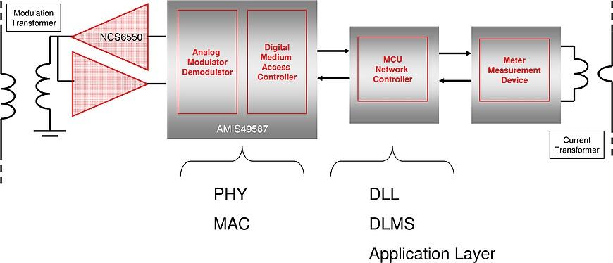 Smart grid communication through S-FSK modulation techniques
