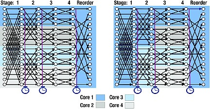 The secret to improving multicore performance: Data flow and cache